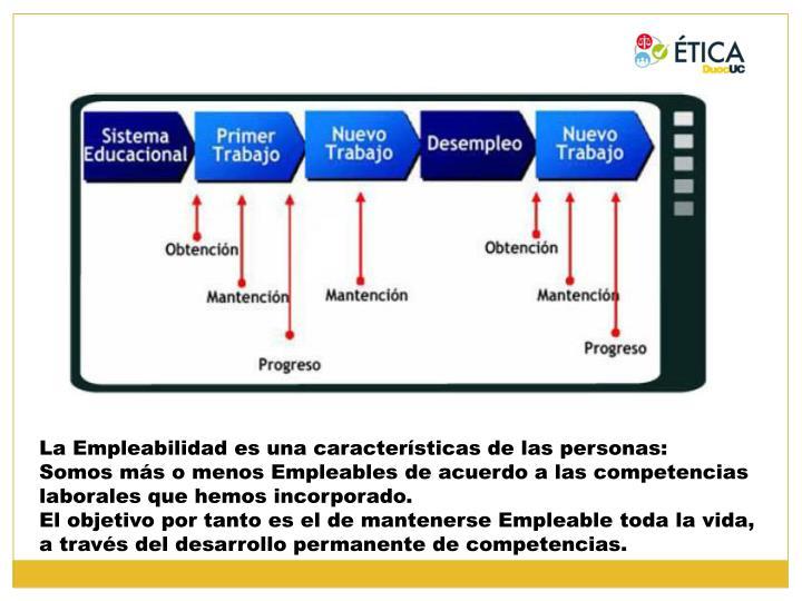 La Empleabilidad es una características de las personas: