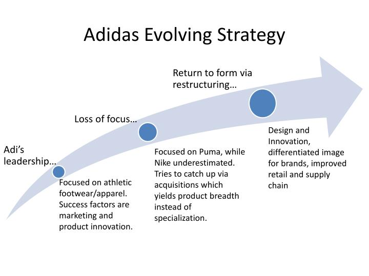 what is adidas's corporate strategy View lillian bautista's profile and design cross-functional strategic projects for adidas group and brand remodeling your corporate strategy amidst.