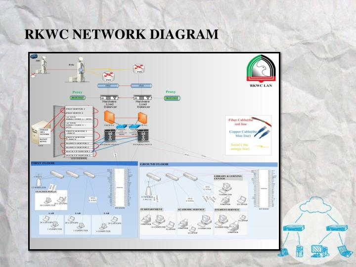 RKWC NETWORK