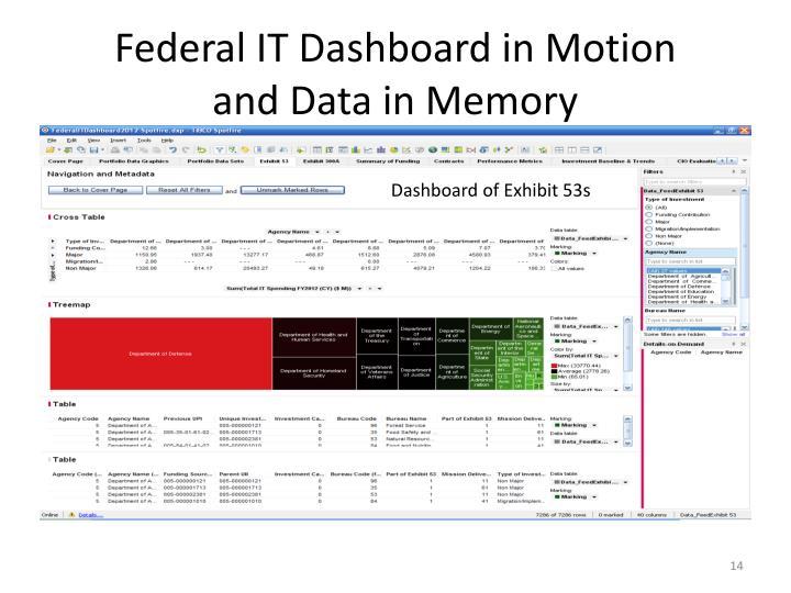 Federal IT Dashboard in Motion