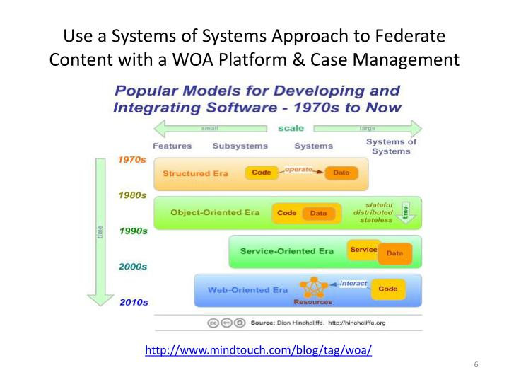 Use a Systems of Systems Approach to Federate Content with a WOA Platform