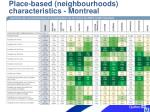 place based neighbourhoods characteristics montreal
