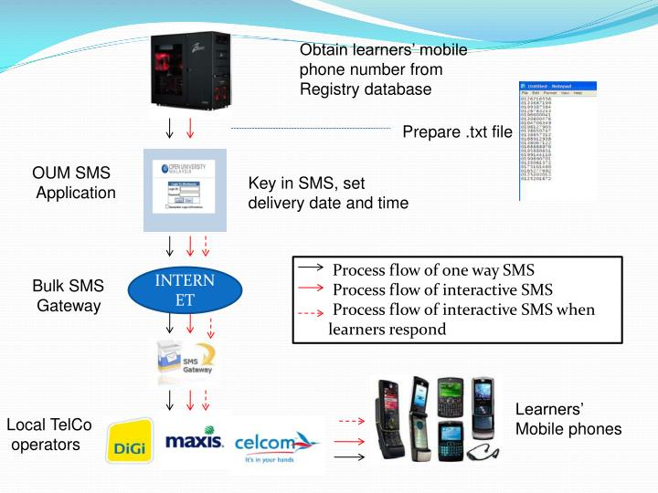 Obtain learners' mobile phone number from Registry database