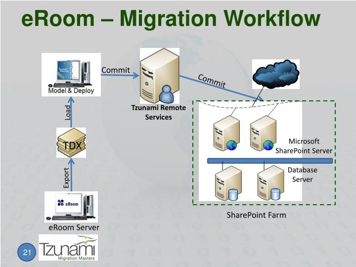 eRoom – Migration Workflow
