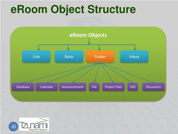 eRoom Object Structure