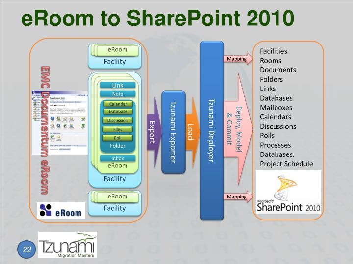 eRoom to SharePoint 2010