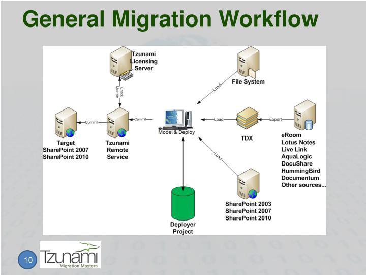 General Migration Workflow