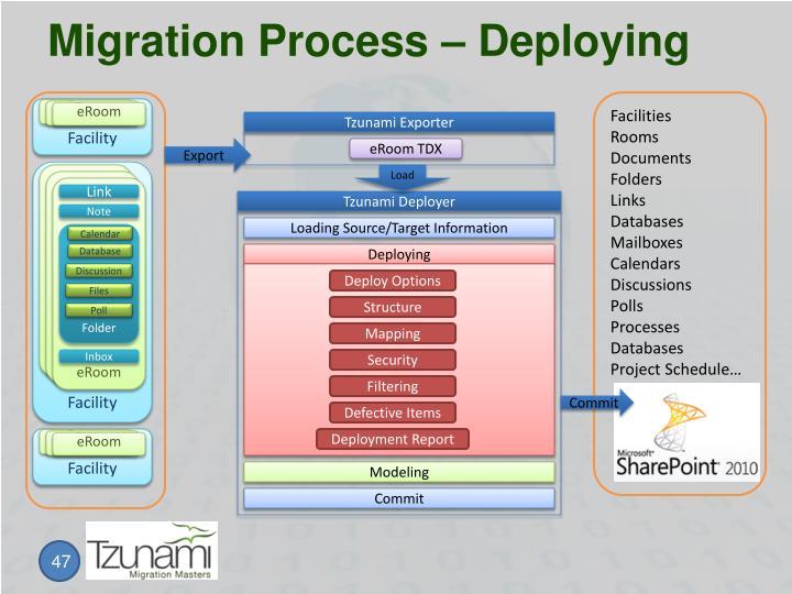 Migration Process – Deploying