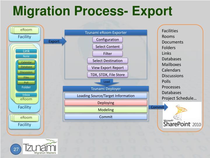 Migration Process- Export
