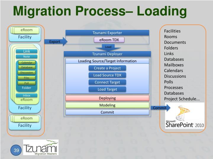 Migration Process– Loading