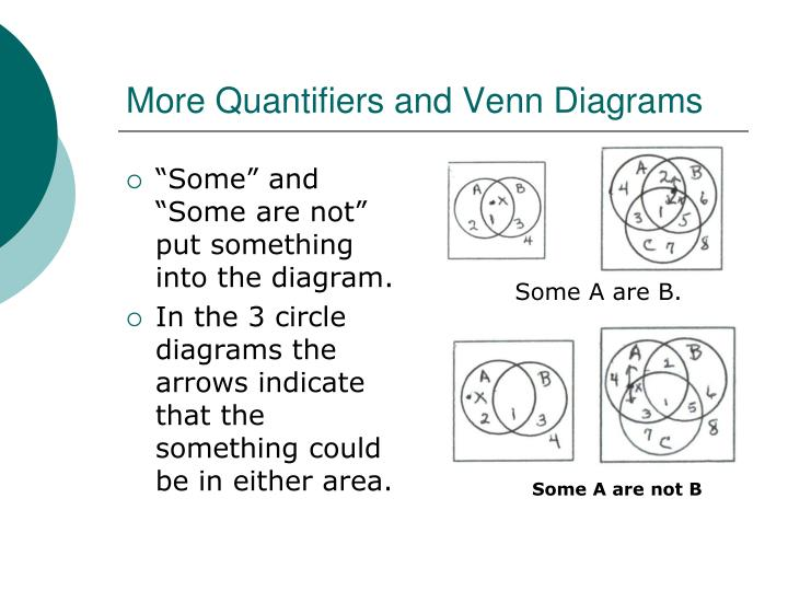 Ppt quantified arguments and venn diagrams powerpoint presentation some and some are not put something into the diagram ccuart Images