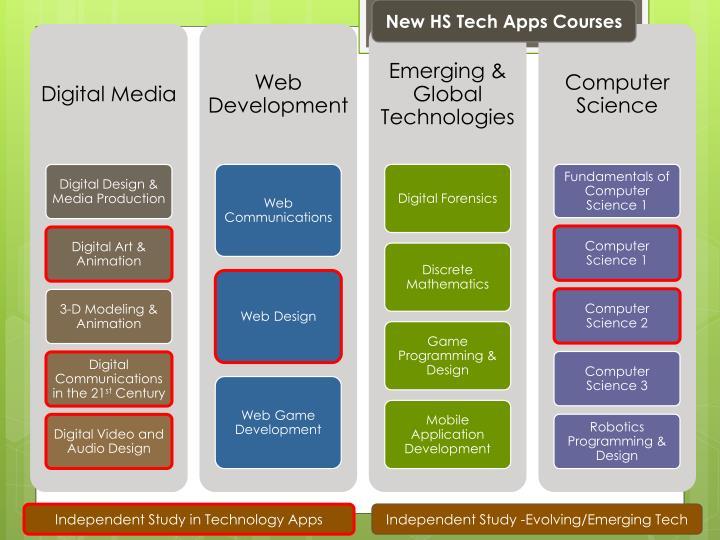 New HS Tech Apps Courses