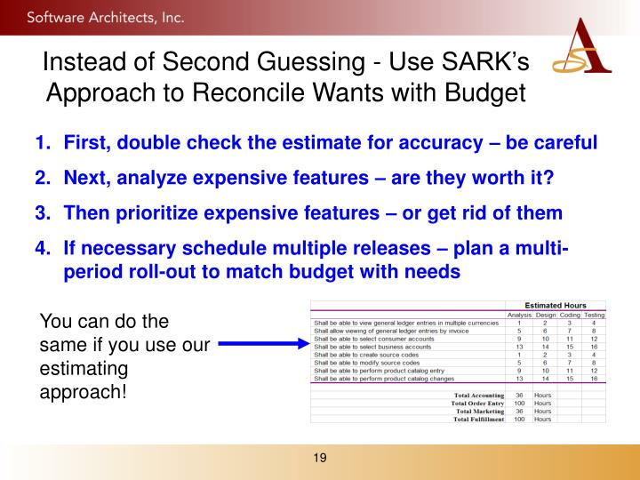 Instead of Second Guessing - Use SARK's Approach to Reconcile Wants with Budget