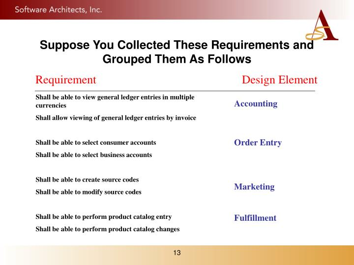 Suppose You Collected These Requirements and Grouped Them As Follows