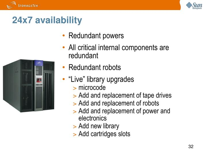 24x7 availability