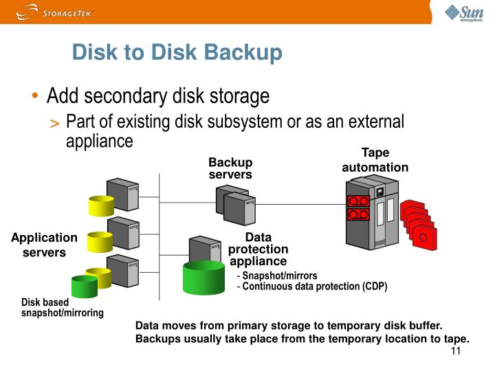 Disk to Disk Backup