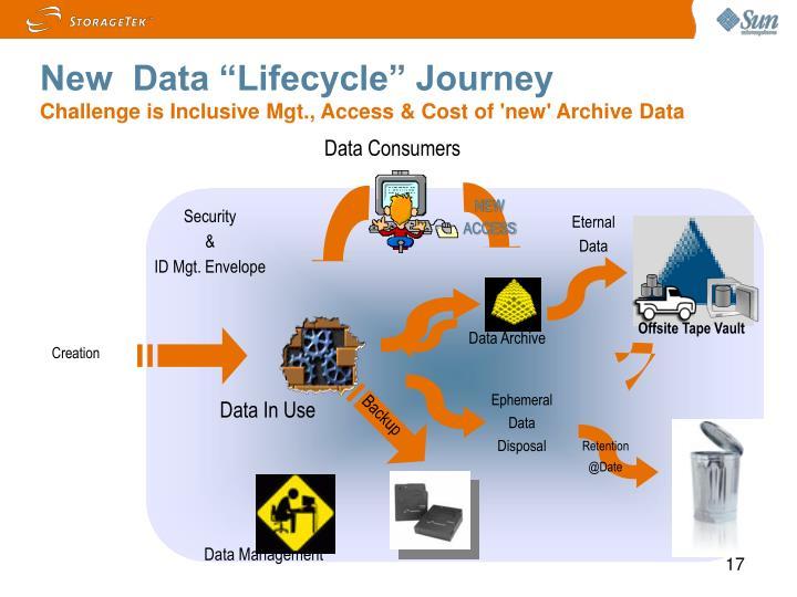 "New  Data ""Lifecycle"" Journey"
