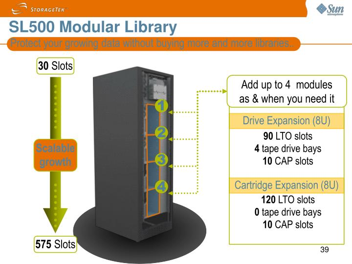 Protect your growing data without buying more and more libraries..