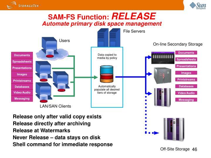 SAM-FS Function: