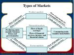 types of markets2