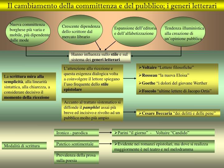 Il cambiamento della committenza e del pubblico; i generi letterari