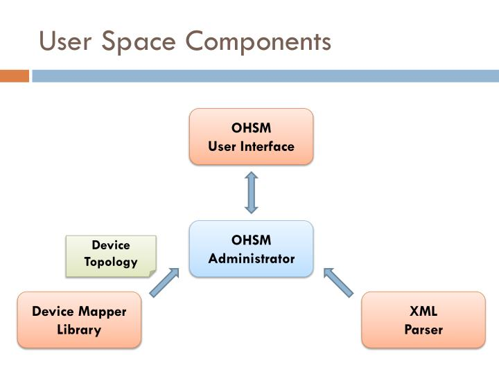 User Space Components