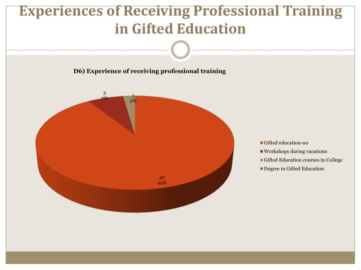 Experiences of Receiving Professional Training in Gifted Education