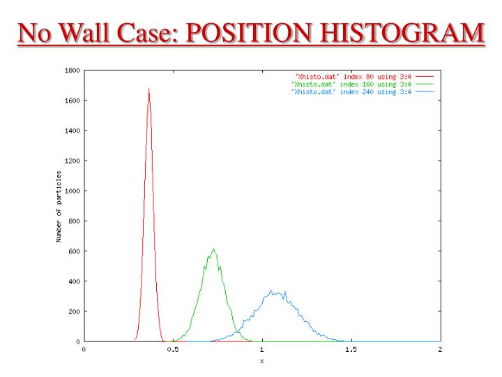 No Wall Case: POSITION HISTOGRAM