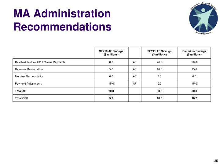 MA Administration Recommendations