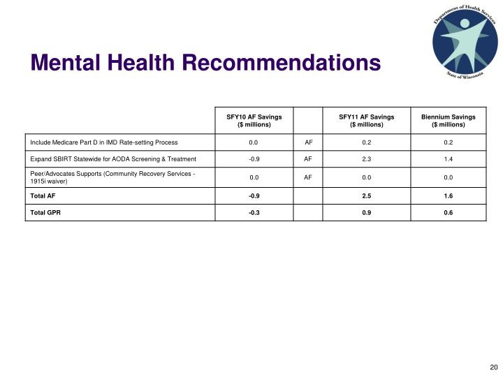Mental Health Recommendations