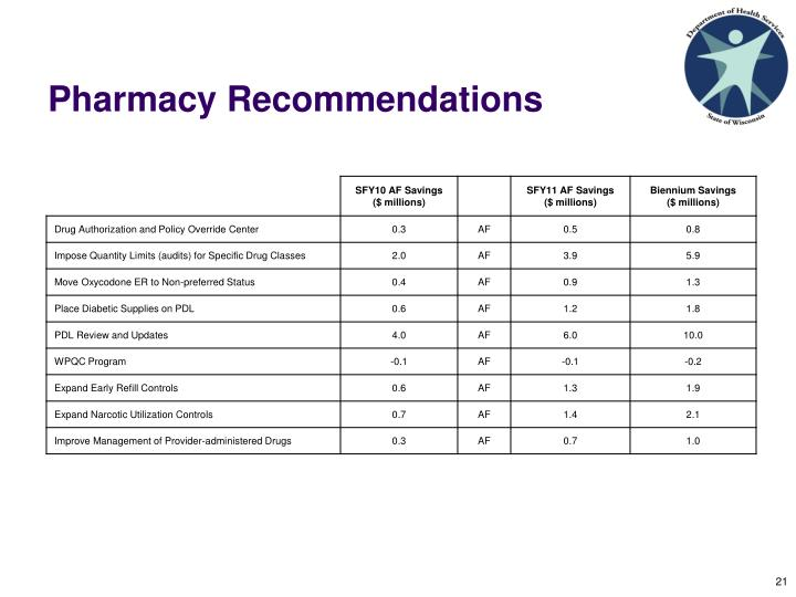 Pharmacy Recommendations