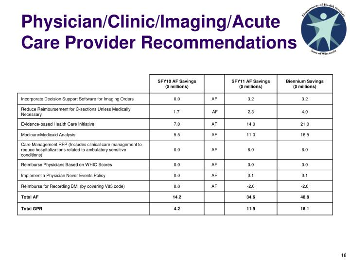 Physician/Clinic/Imaging/Acute Care Provider Recommendations