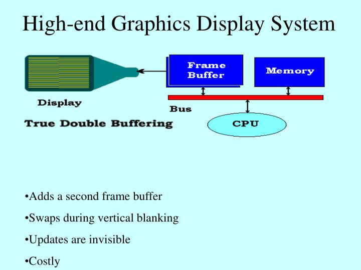 High-end Graphics Display System
