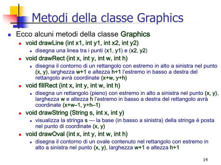 Metodi della classe Graphics