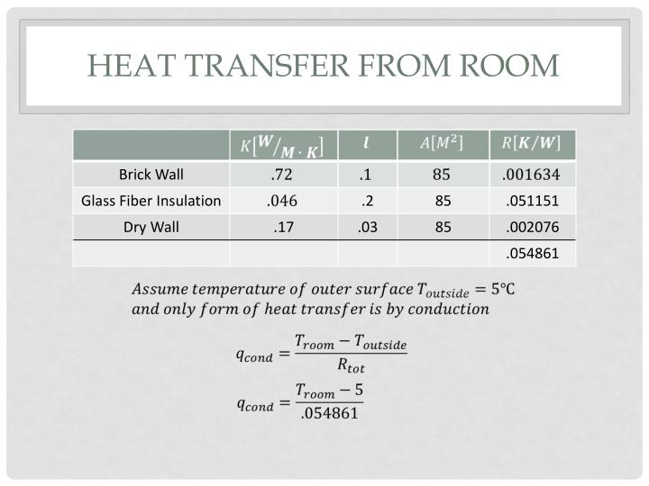 Heat Transfer from Room