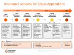 avanade s services for cloud applications