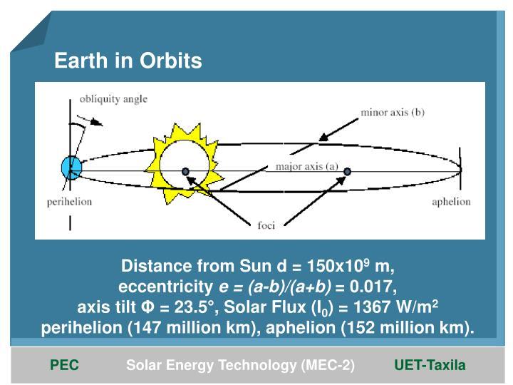 Earth in Orbits