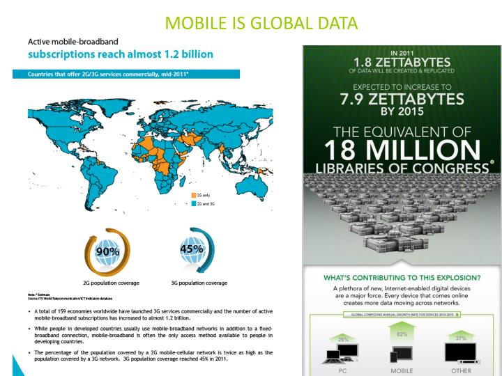 Mobile is global data