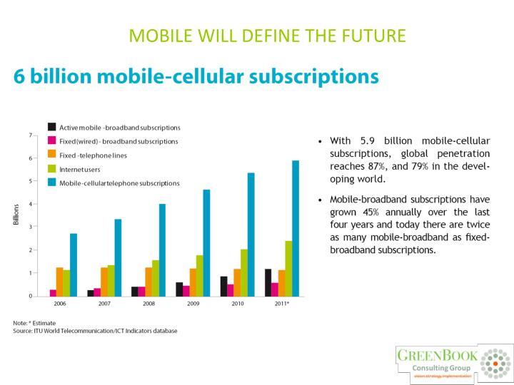 Mobile will define the future