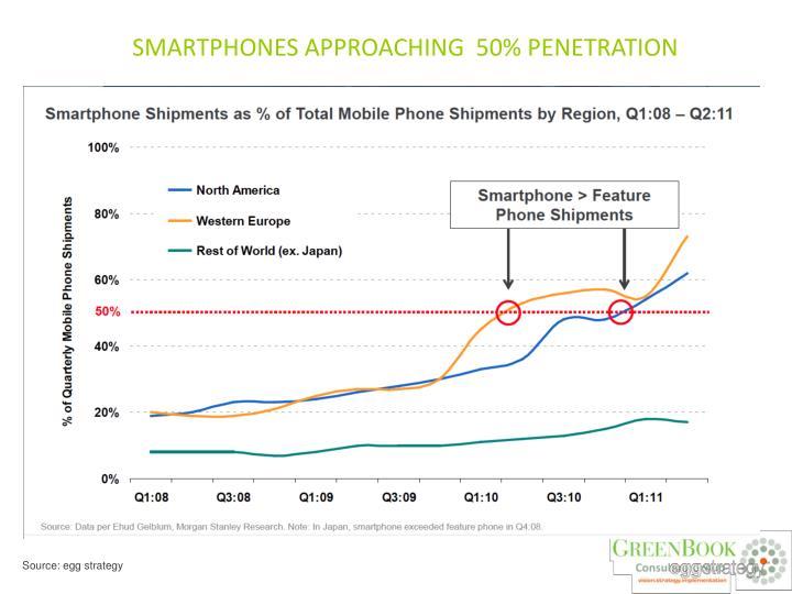 SMARTPHONES APPROACHING