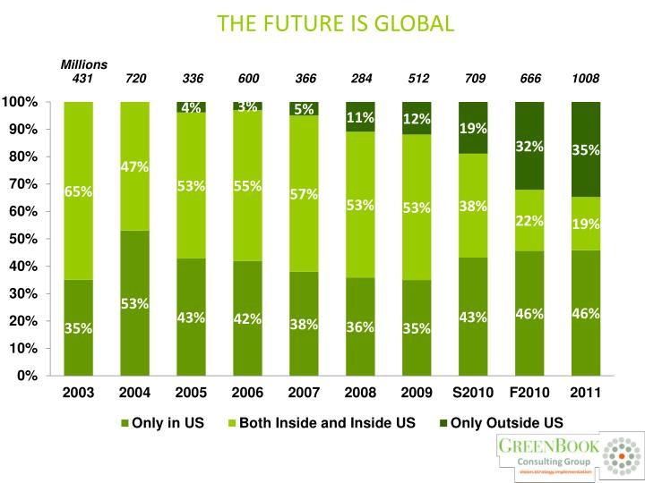 THE FUTURE IS GLOBAL