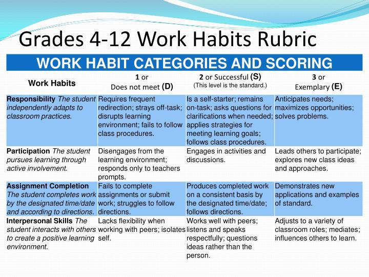 Grades 4-12 Work Habits Rubric