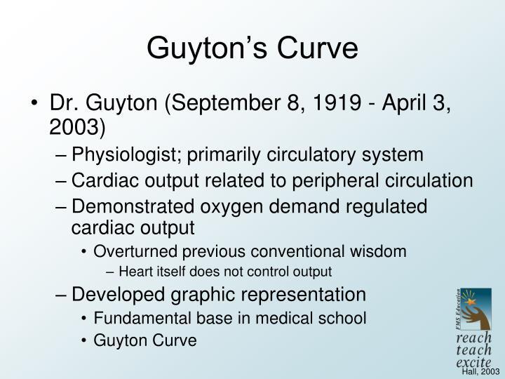 Guyton's Curve