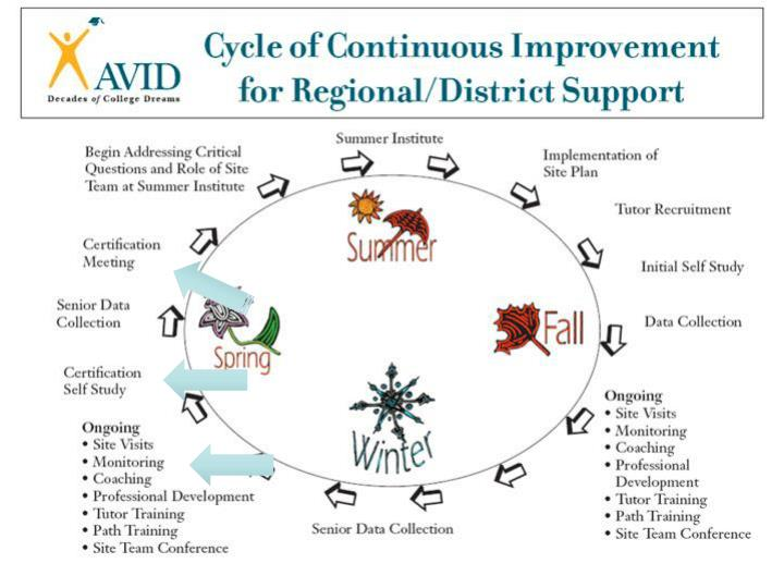 cycle of continuous improvement graphic here n.