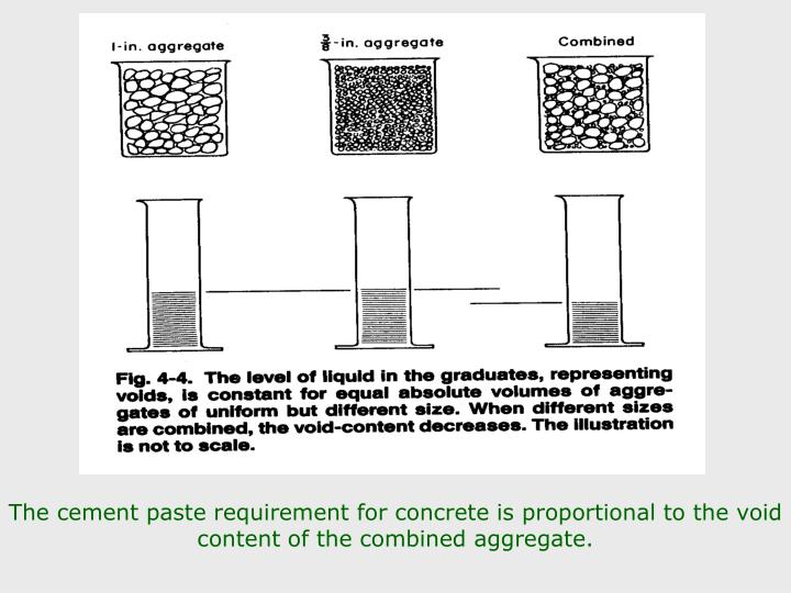The cement paste requirement for concrete is proportional to the void content of the combined aggregate.
