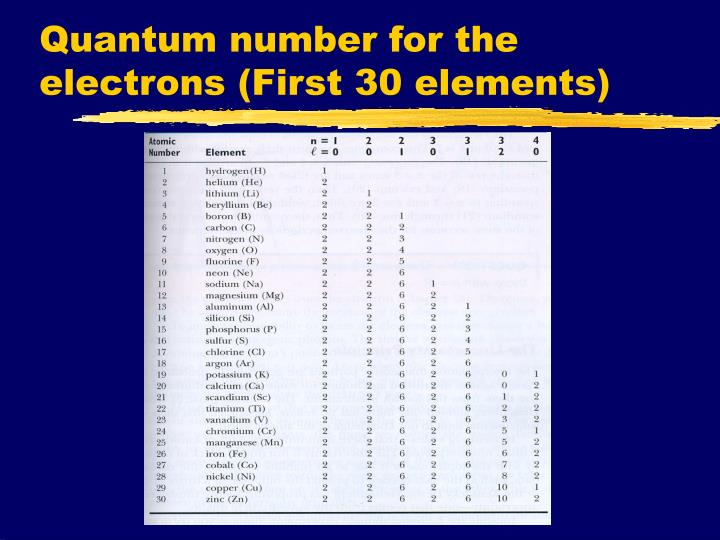 Quantum number for the electrons (First 30 elements)