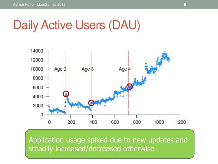 Daily Active Users (DAU)
