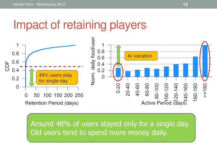 Impact of retaining players