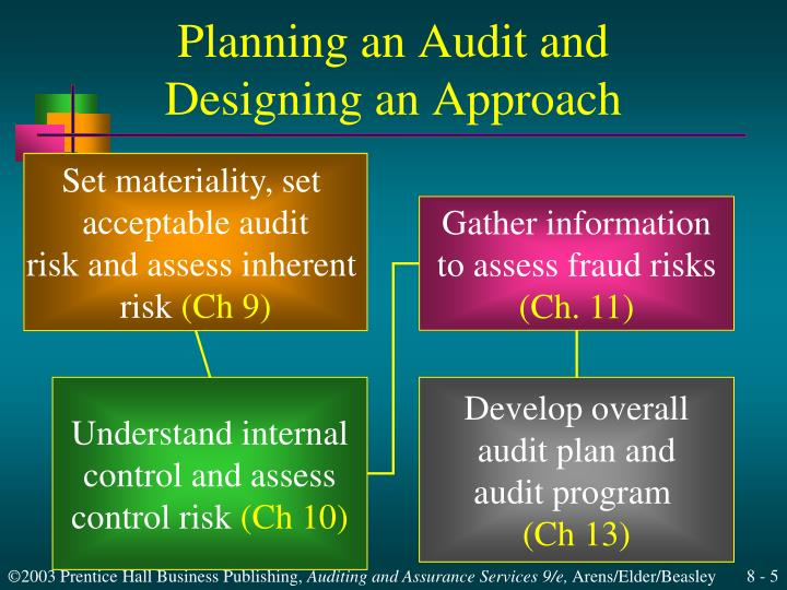 assessing materiality and risk 26-02-2016 aba368 - advanced auditing chapter 8 - planning, materiality, and risk assessment topic summary content 1 definition of audit risk 2 assessing the risks - general procedure 3 assessing the risks of material misstatement 4 financial statement level vs assertion level.