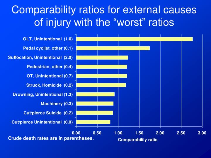 "Comparability ratios for external causes of injury with the ""worst"" ratios"